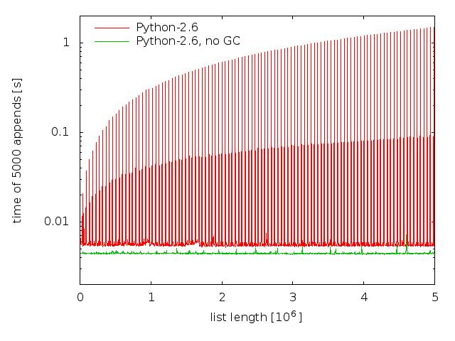 Python-2.6 GC issue