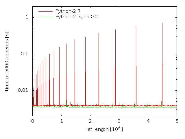 Python-2.7 GC issue